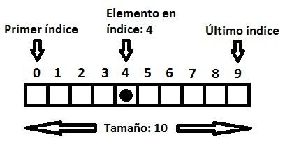 Java estructuras de datos arreglos darkbyte como se puede observar a cada elemento le corresponde un ndice pero la numeracin comienza desde 0 es decir que el quinto elemento en el arreglo seria urtaz Images